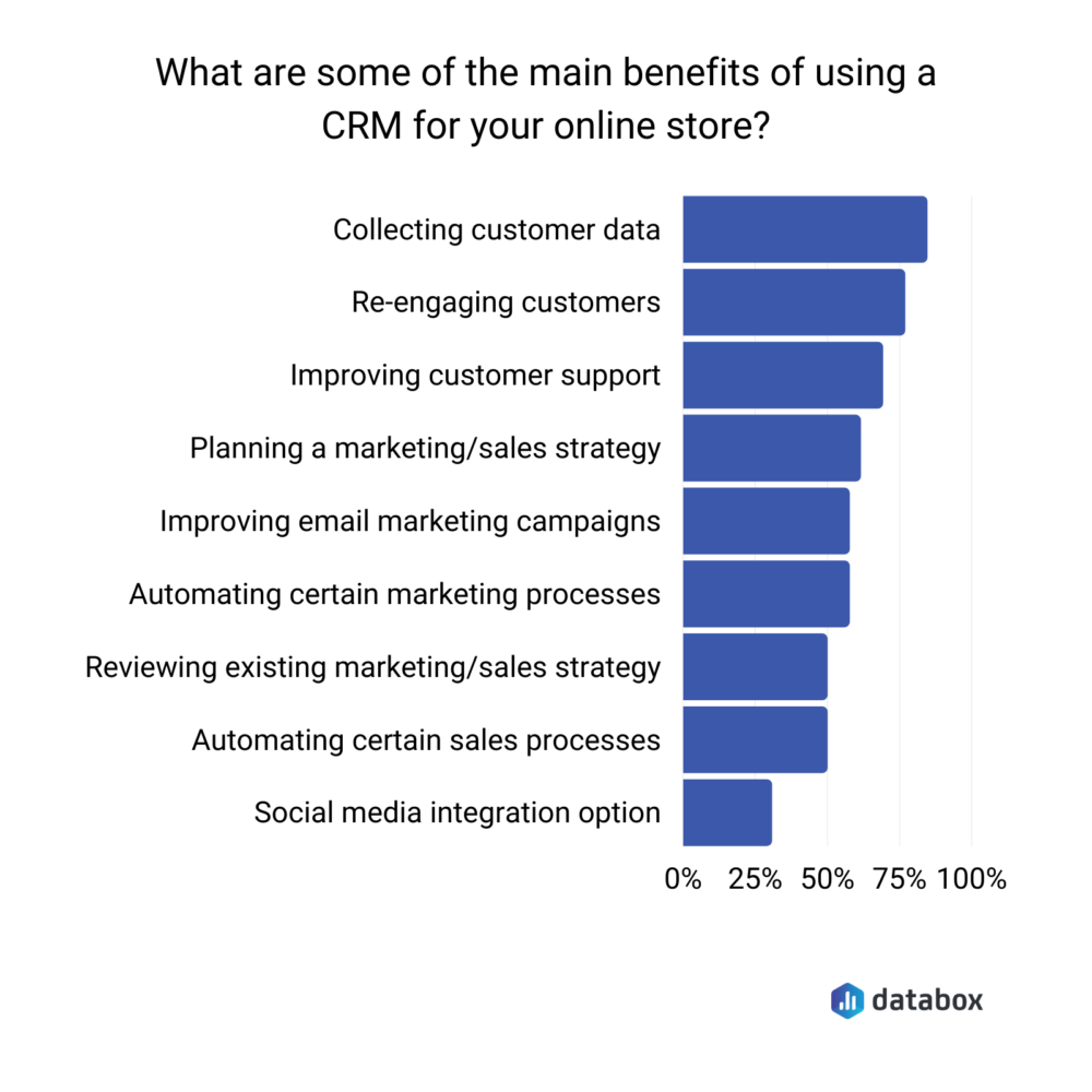 Top benefits of using a CRM for your online store