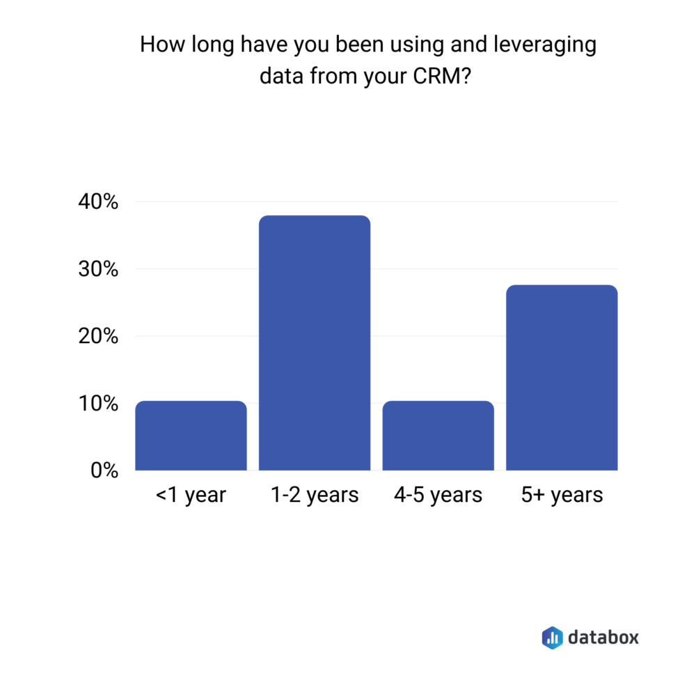 How long have you been using and leveraging data from your CRM?
