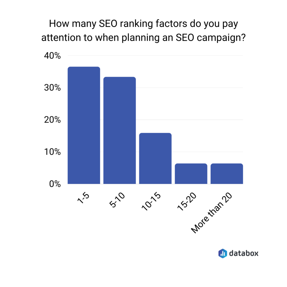 how many SEO ranking factors do you pay attention to when planning an SEO campaign?