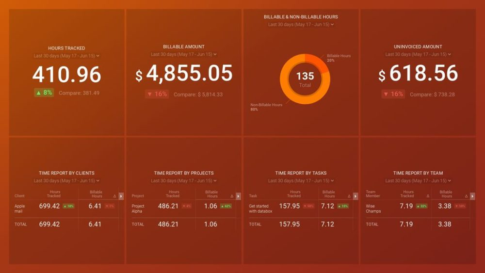 Harvest time report dashboard template