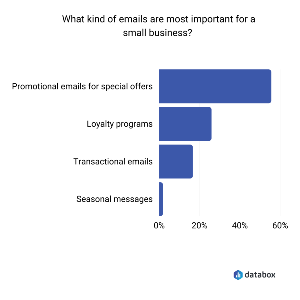 Most important types of emails for a small business