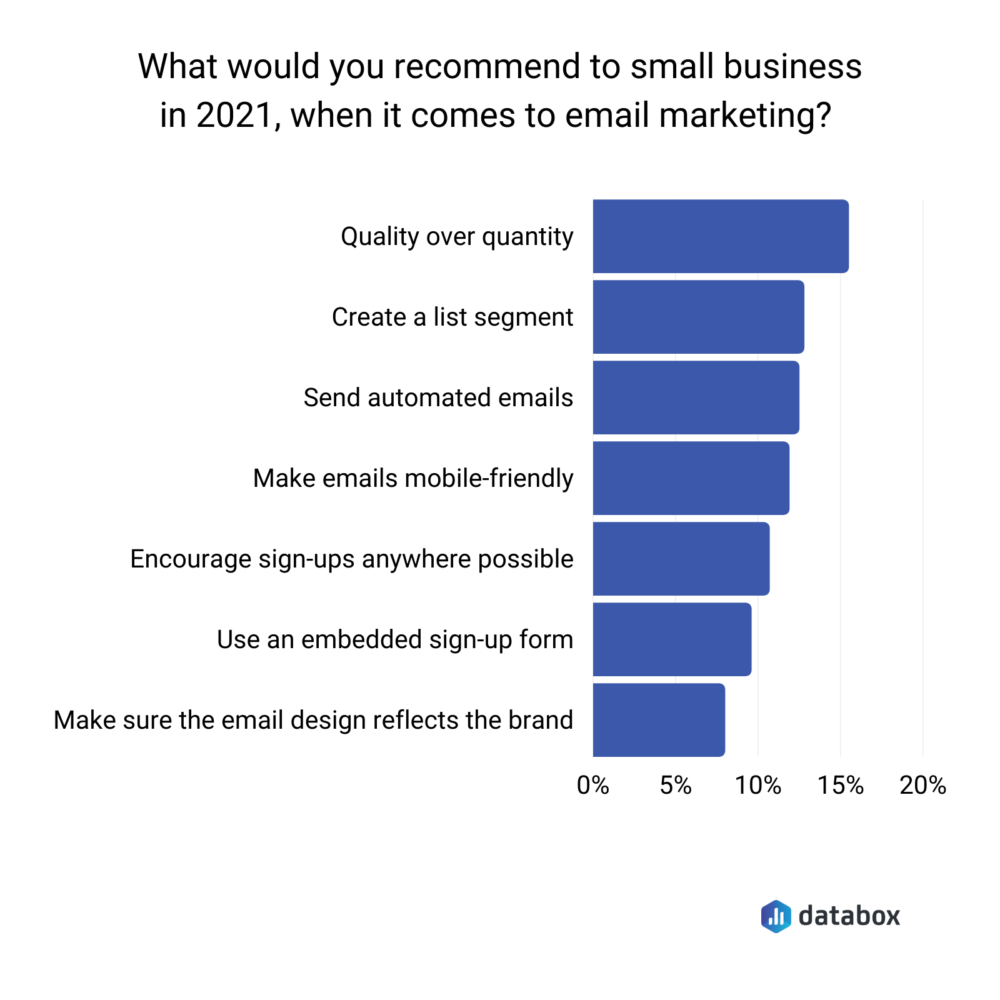 Most important small business email marketing tactics