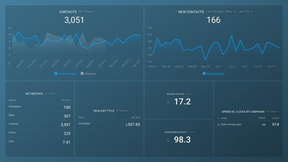 ActiveCampaign (Pipeline Performance and Campaign Engagement) Overview Dashboard Template
