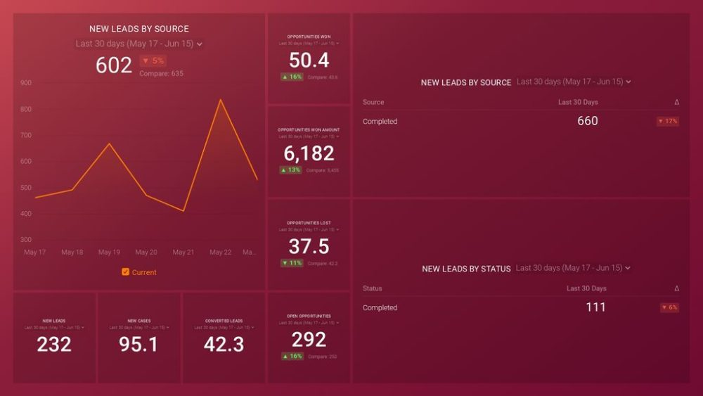 Salesforce dashboard template