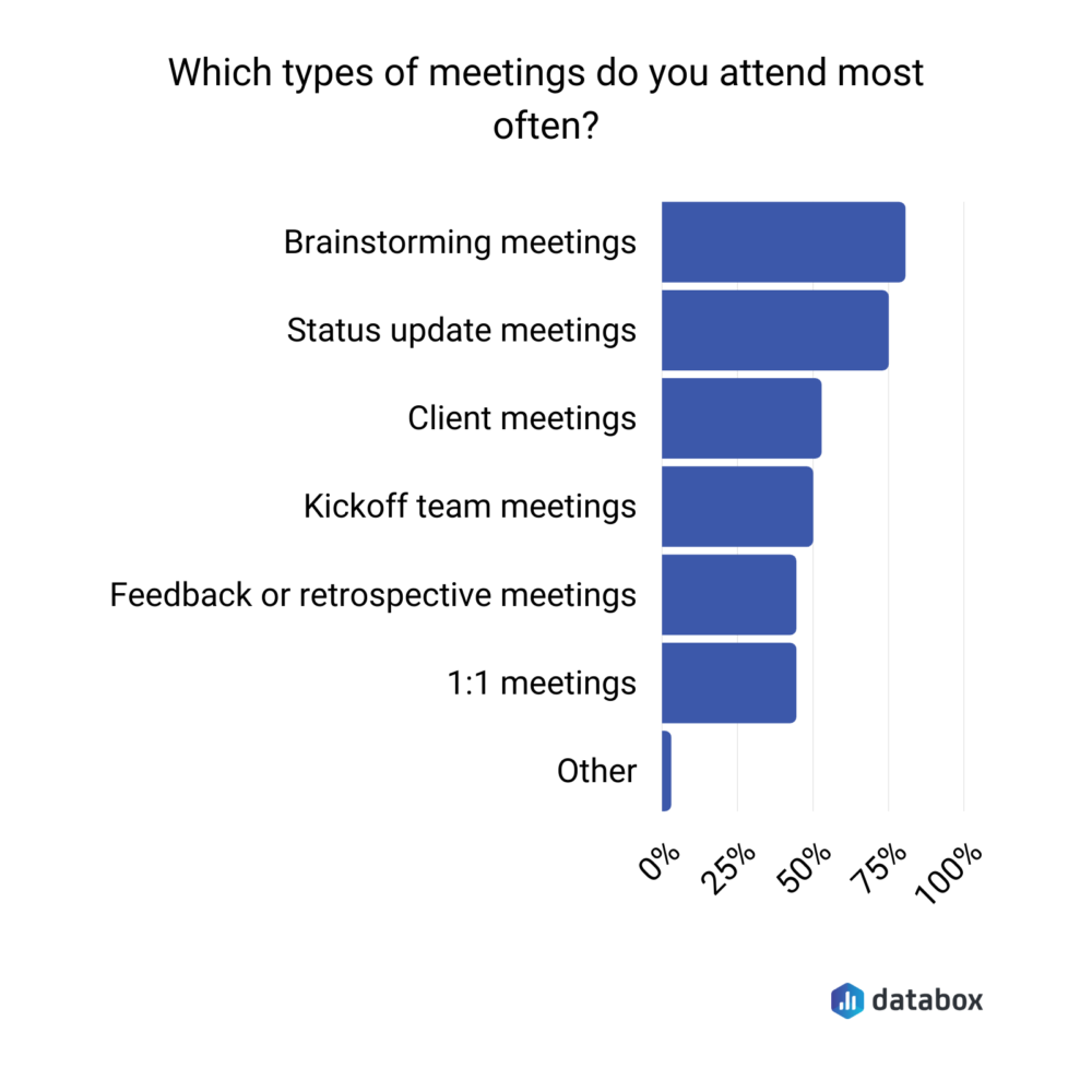 Survey results showing most common types of team meetings attended