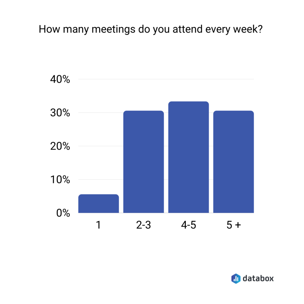 Survey results showing average number of meetings attended per week