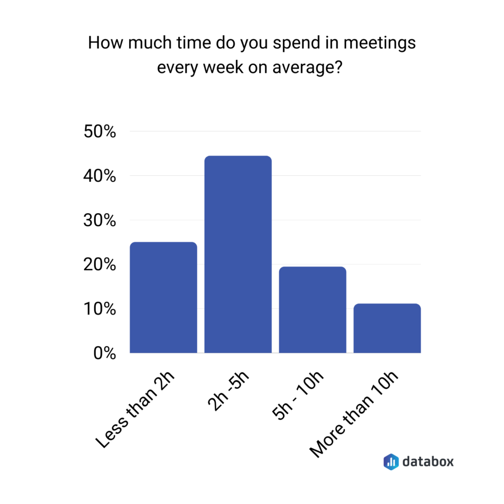 Surveys results showing average time spent in meetings per week