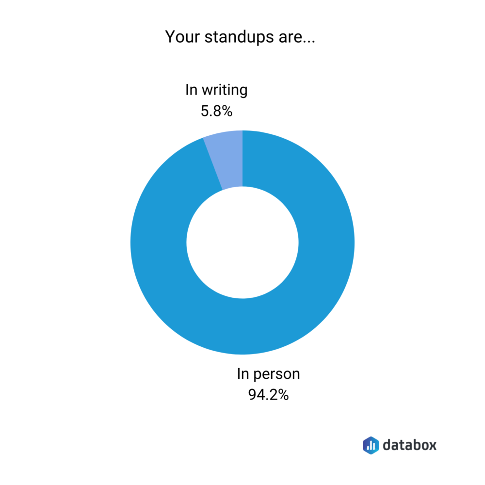 are daily standups in writing or in person