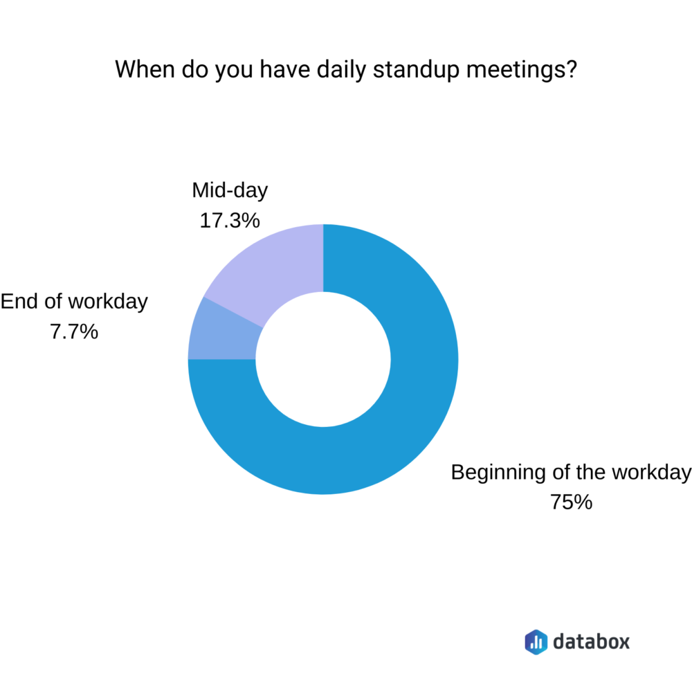 when do you have daily standup meetings