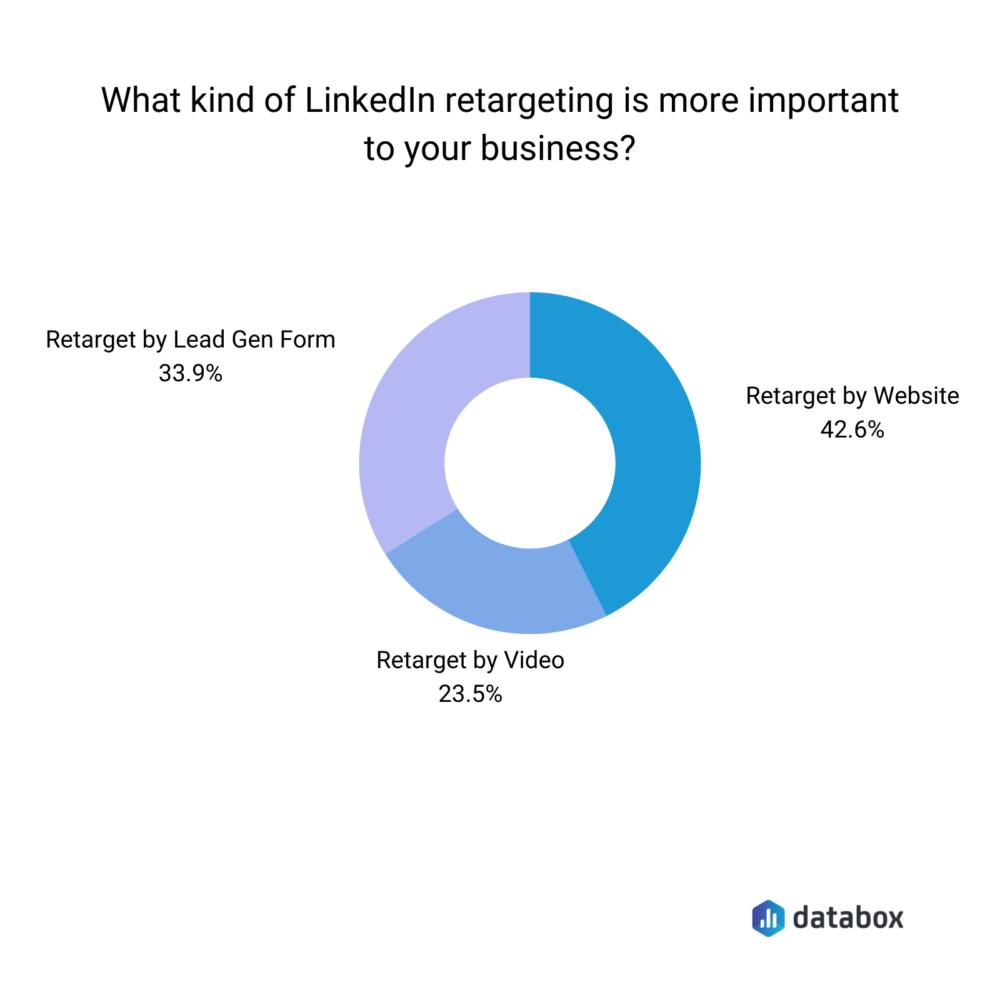 LinkedIn retargeting campaign types