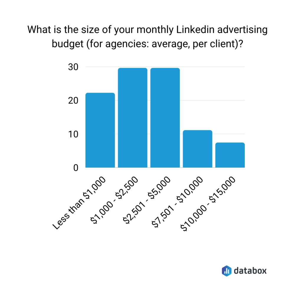 Average monthly budget for LinkedIn Advertising