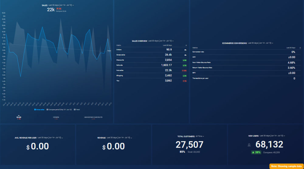 Shopify Conversion & Loyalty Analytics Dashboard Template