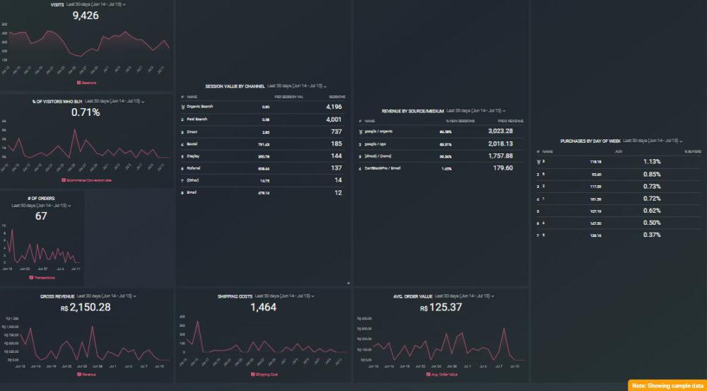 Google Analytics Ecommerce Sales Dashboard