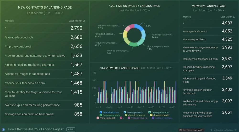 Setting up a dashboard in Databox that tracks landing page conversions.