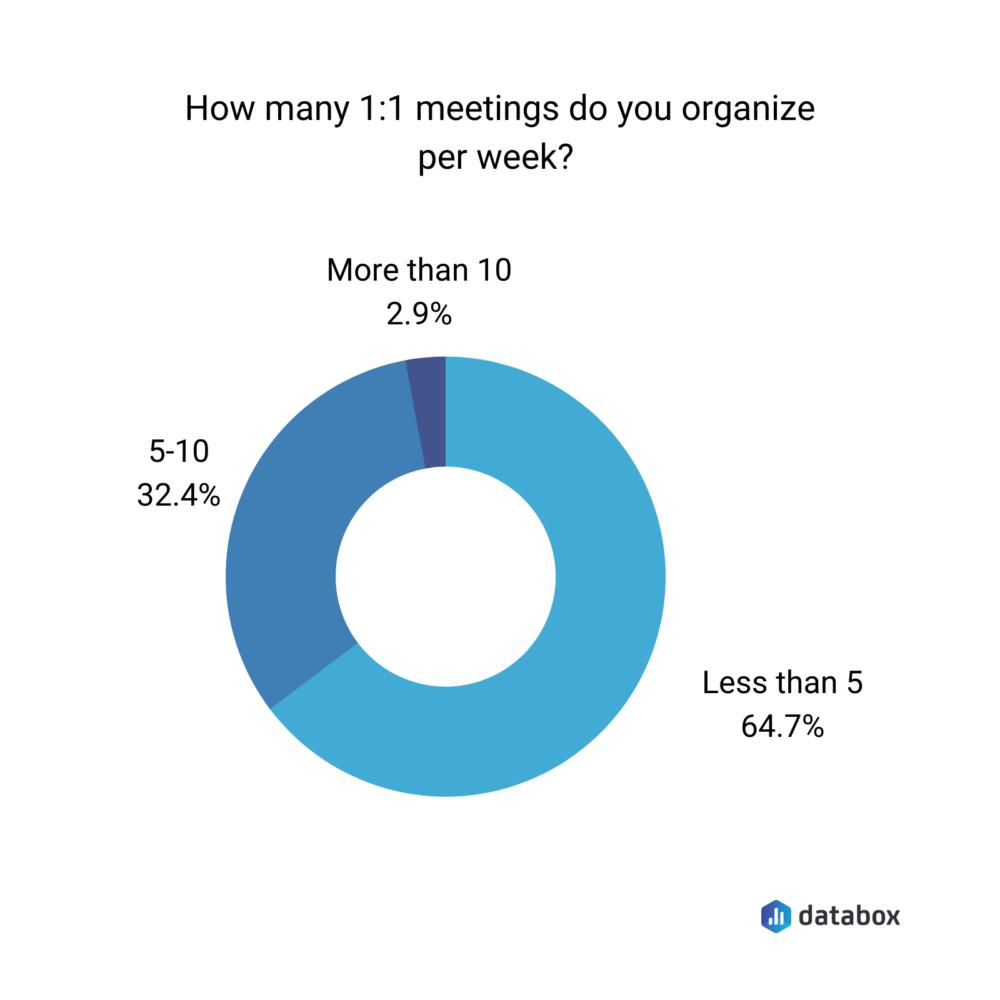 How many 1:1 meetings do you organize per week?