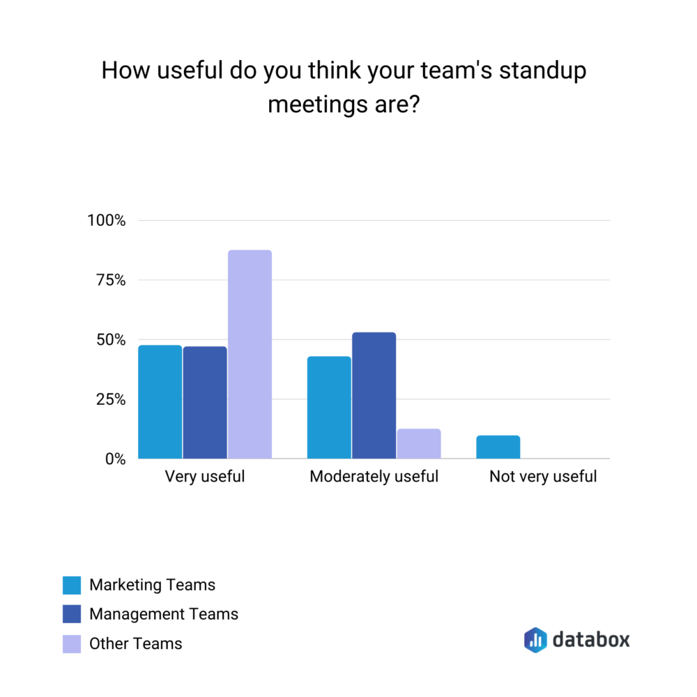 how useful are daily standup meetings