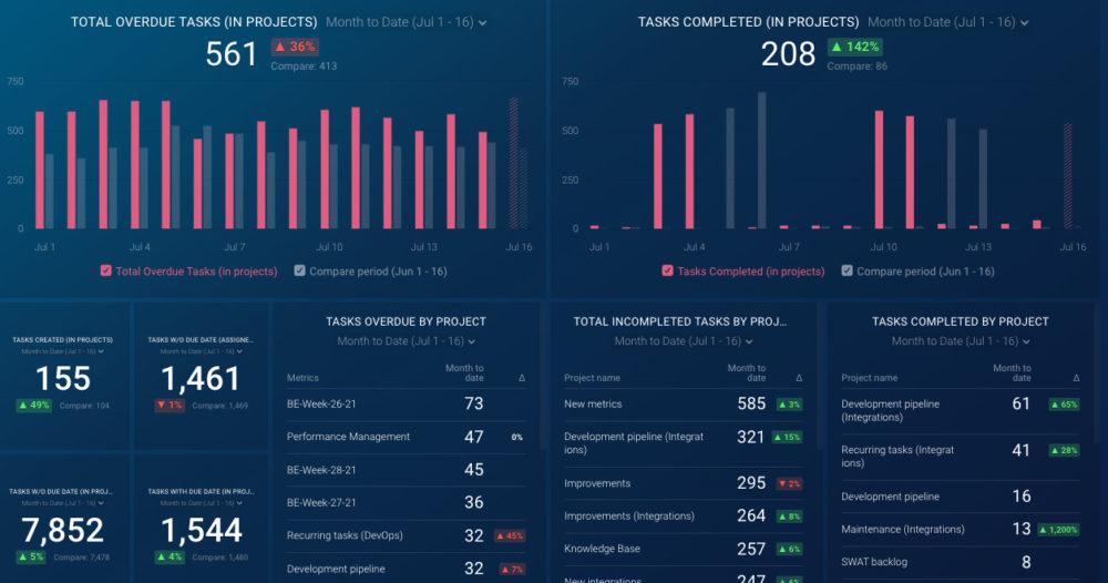 asana project dashboard