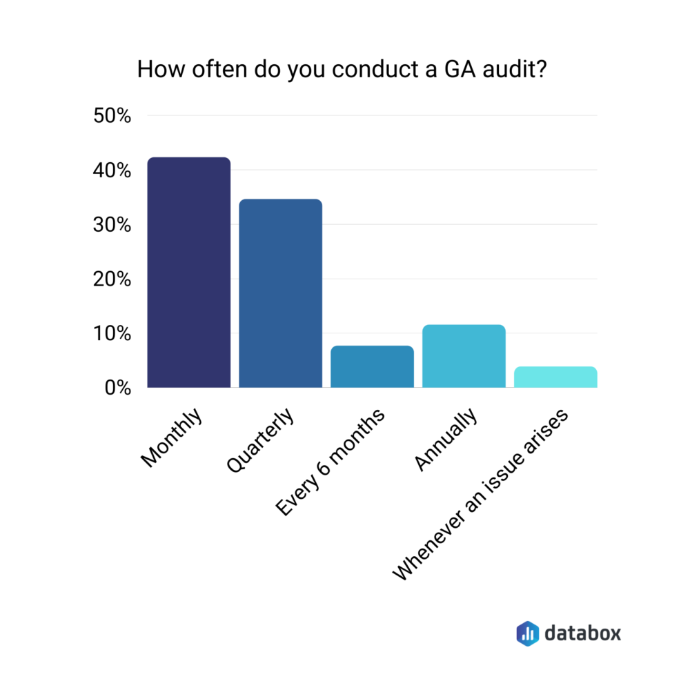 How often should you perform an audit of your GA Account?