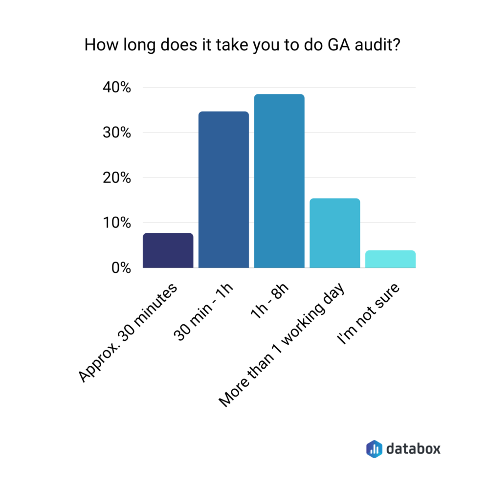 how long it takes to do a GA audit