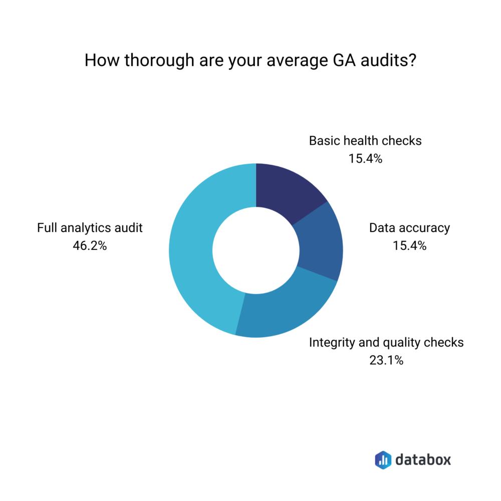 how thorough GA audits are