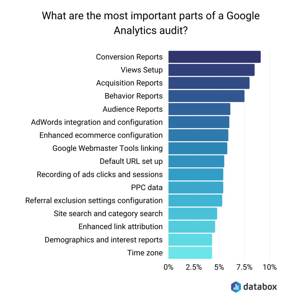 important parts of google analytics audit