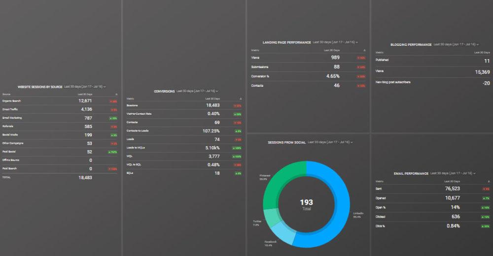 HubSpot Marketing Monthly Report dashboard template