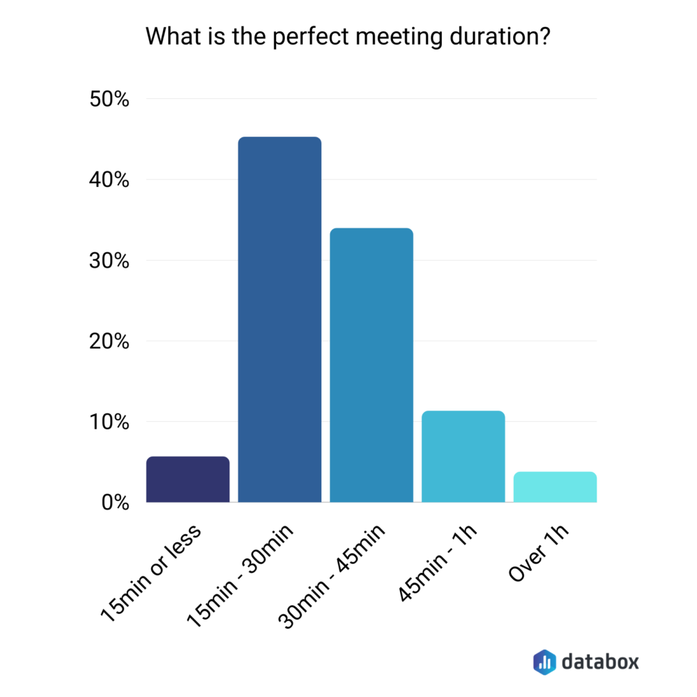 What is the perfect meeting duration?