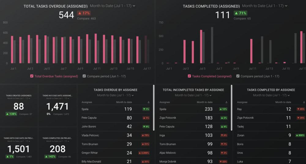 Asana (team Overview) Dashboard Template