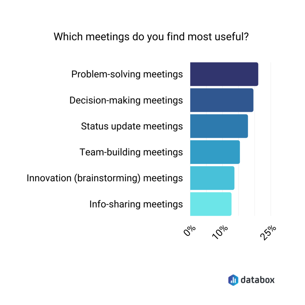 Most useful types of meetings