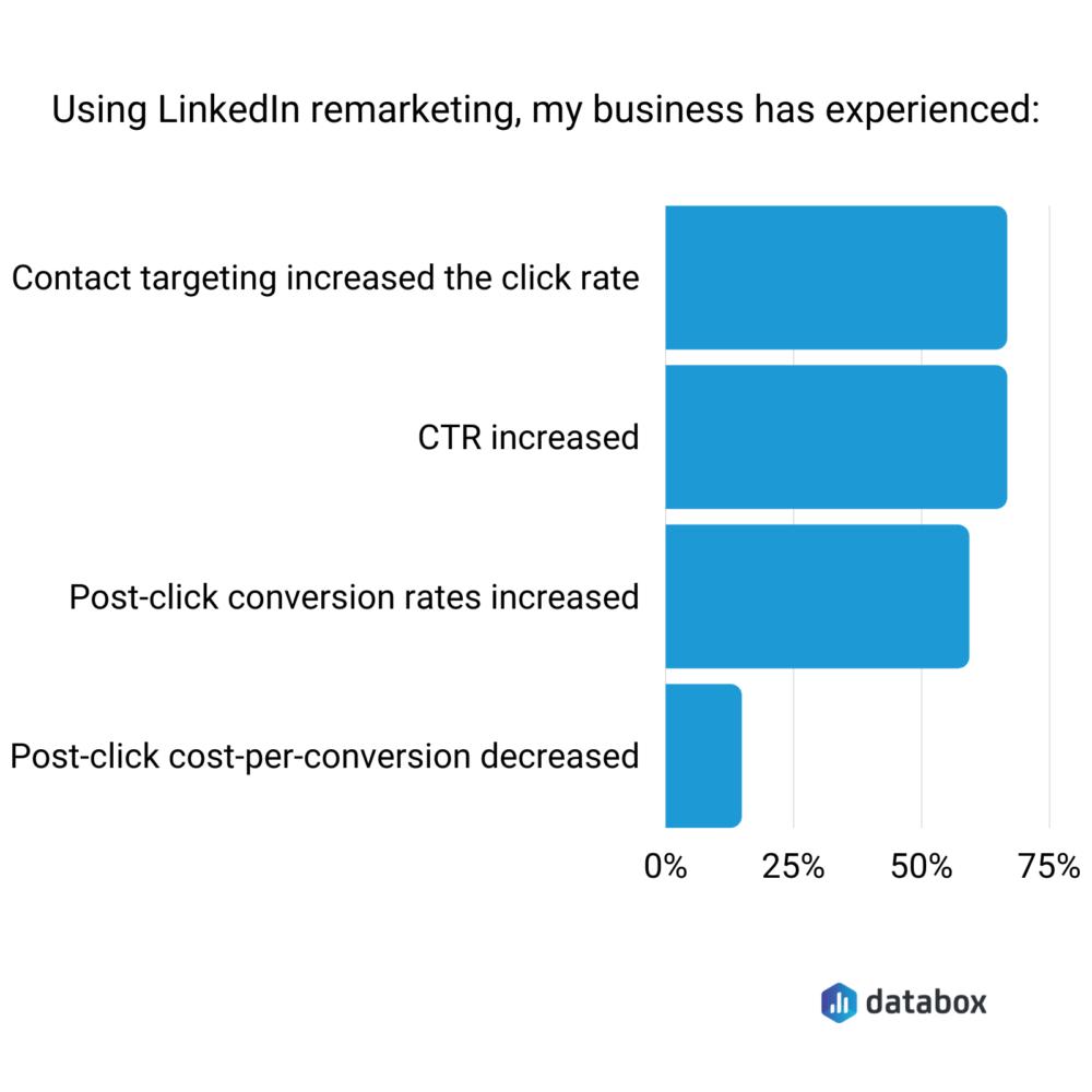 LinkedIn Pixel benefits