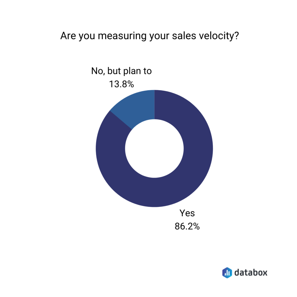 Are you measuring sales velocity?