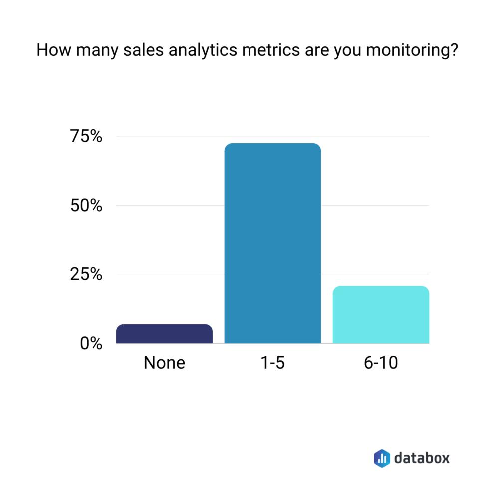 sales analytics to monitor for velocity
