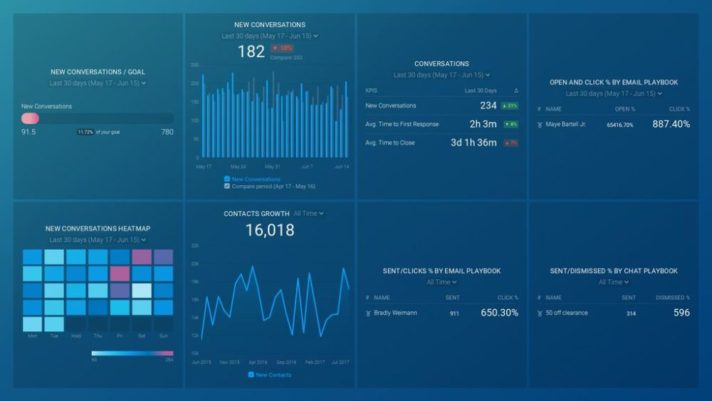 Drift Campaigns and Chat Dashboard
