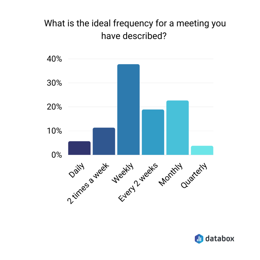 Ideal meeting frequency