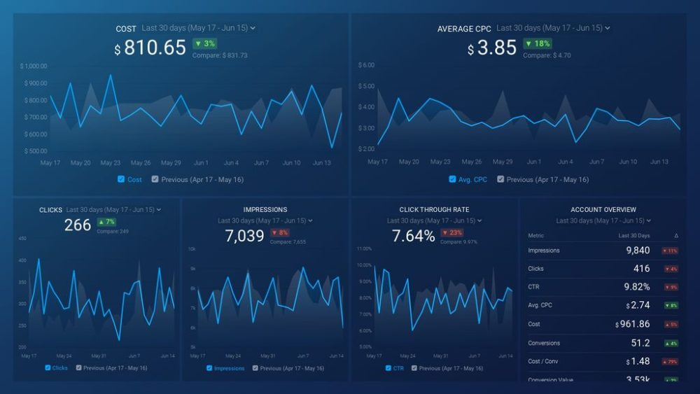Google Ads (Competitive Health) Dashboard Template