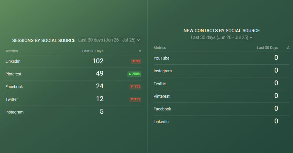 https://databox.com/product/databoards