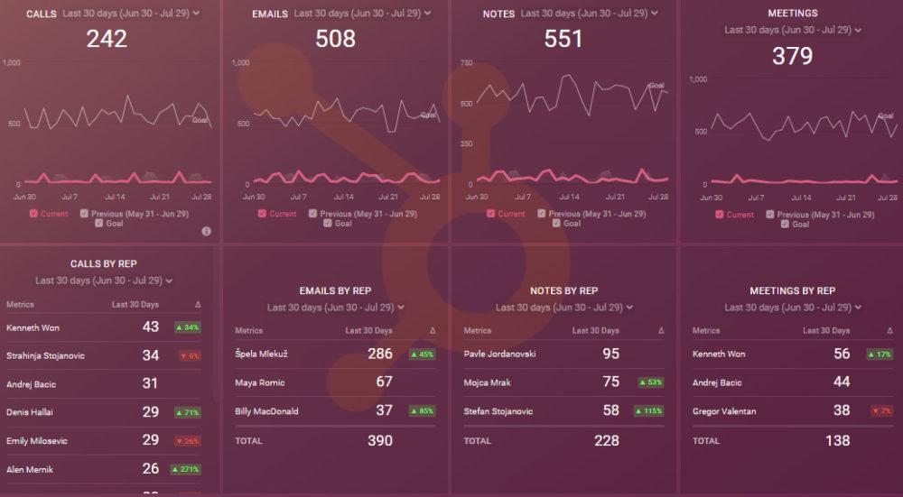 HubSpot Sales Activity Dashboard template