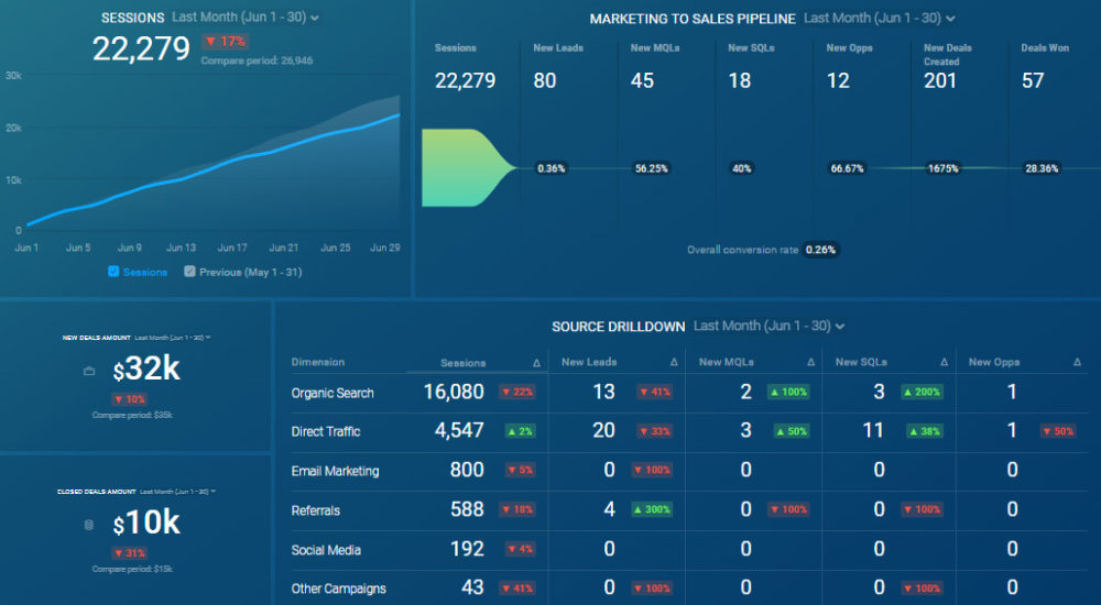 Marketing + Sales Funnel Dashboard template from HubSpot