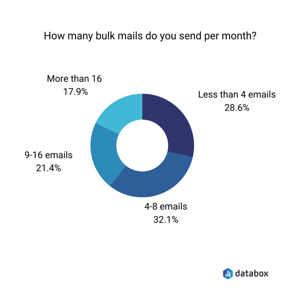 How many bulk emails do you send a month?