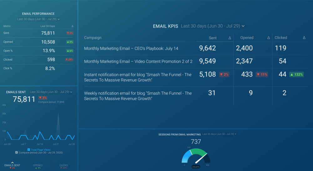 HubSpot Email Campaign Dashboard Template