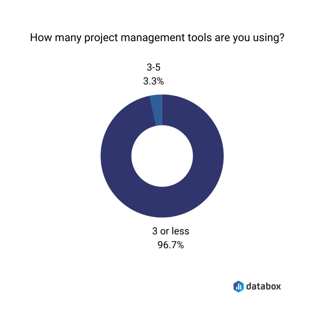 how many project management tools to use according to survey