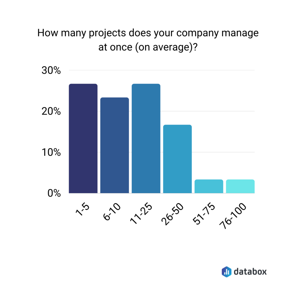 how many projects companies manage on average - survey results