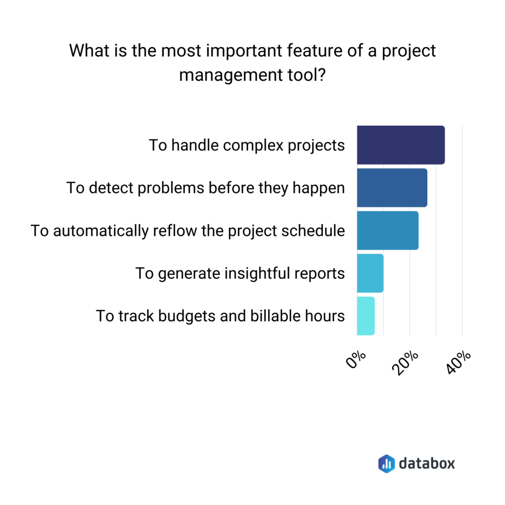 survey results for what to look for in a project management tool
