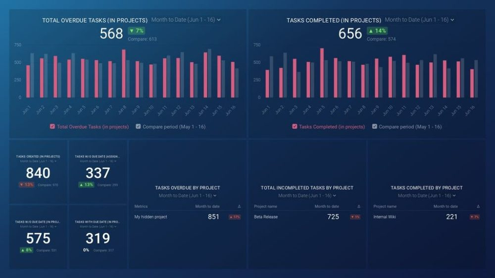 Asana dashboard template