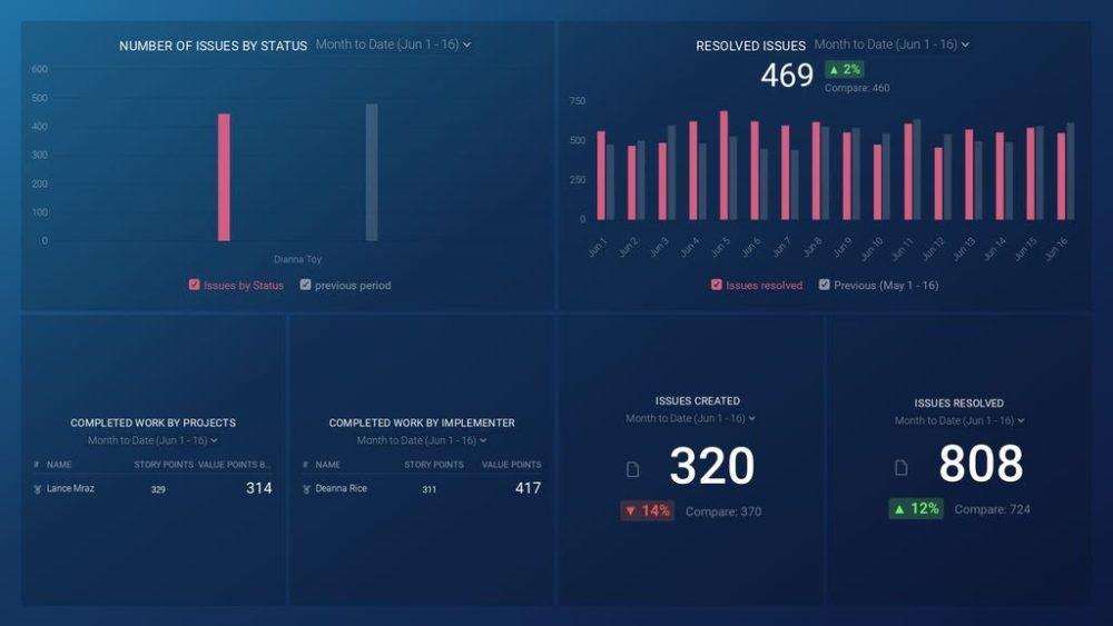 Jira dashboard template