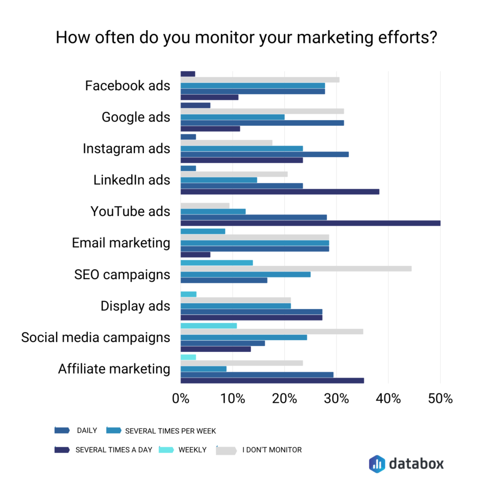 How often do you monitor your marketing efforts?
