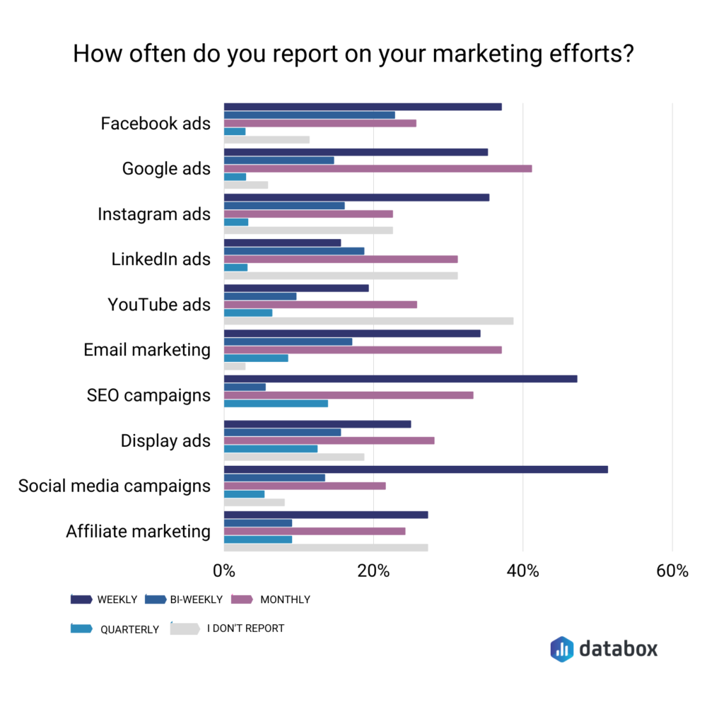 How often do you report on your marketing efforts?