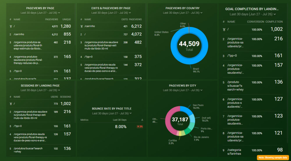 ga_content_analysis_dashboard_template_preview_databox