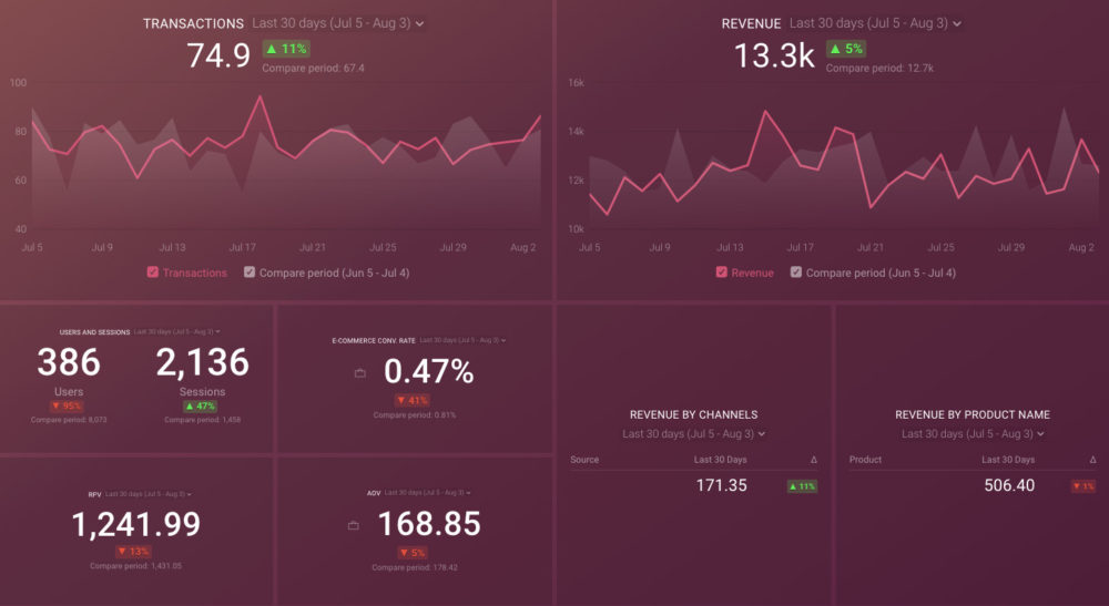 ga_ecommerce_dashboard_template_preview_databox