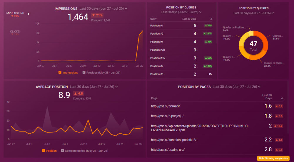 gsc_improve_position_seo_dashboard_template_preview_databox